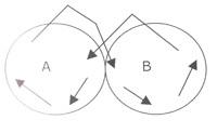 Energetique du lemniscate, ou l'hypnose tourneboulée? Jean-Pierre Courtial, Maria Colliot, pour la Revue Hypnose & Thérapies Brèves 23