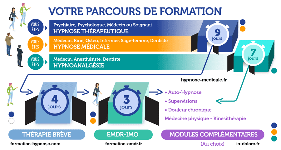 Formation en Hypnose au CHTIP